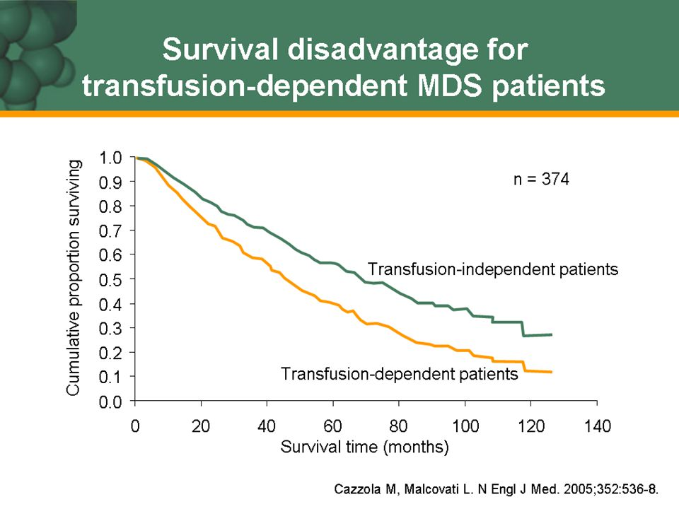 Survival disadvantage for transfusion-dependent MDS patients