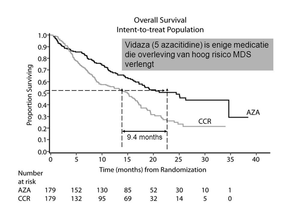 Vidaza (5 azacitidine) is enige medicatie die overleving van hoog risico MDS verlengt