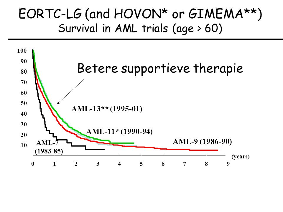 EORTC-LG (and HOVON* or GIMEMA**) Survival in AML trials (age > 60)
