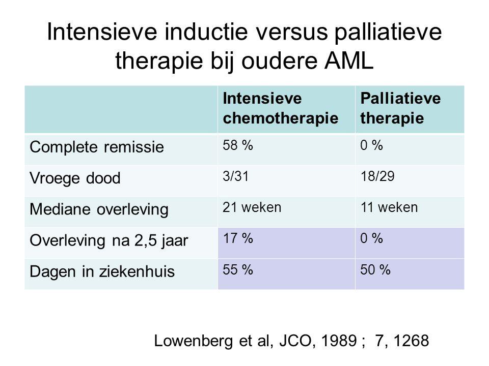 Intensieve inductie versus palliatieve therapie bij oudere AML
