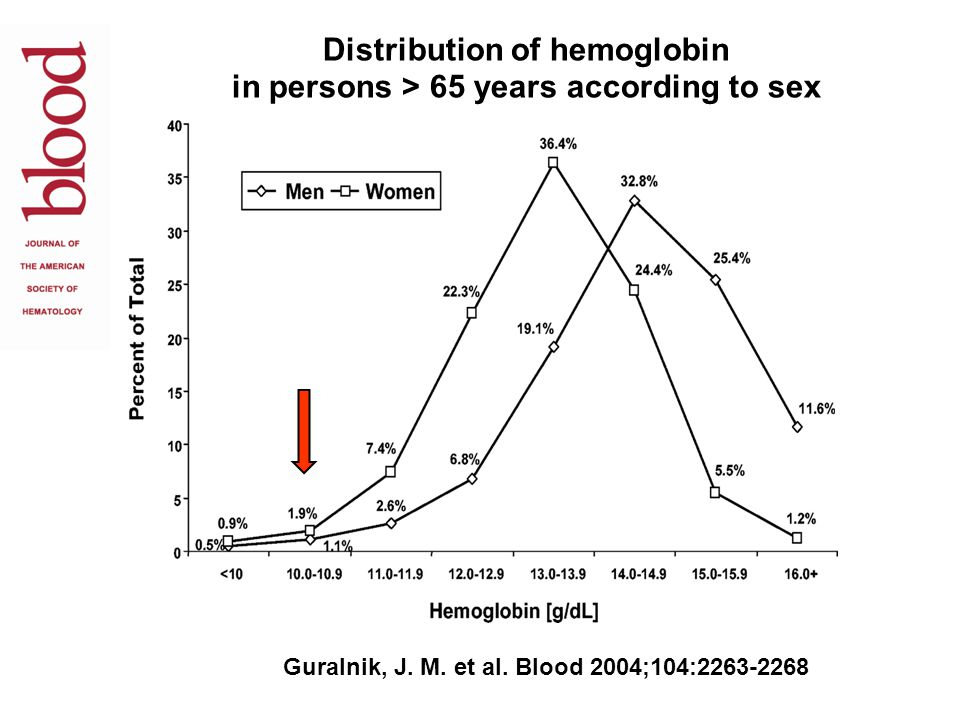 Distribution of hemoglobin in persons > 65 years according to sex