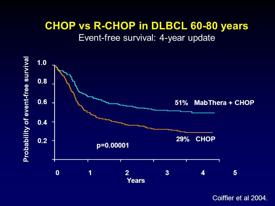 CHOP vs R-CHOP in DLBCL 60-80 years Event-free survival: 4-year update