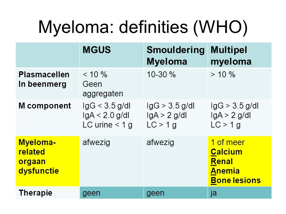 Myeloma: definities (WHO)