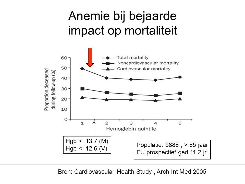 Anemie bij bejaarde impact op mortaliteit