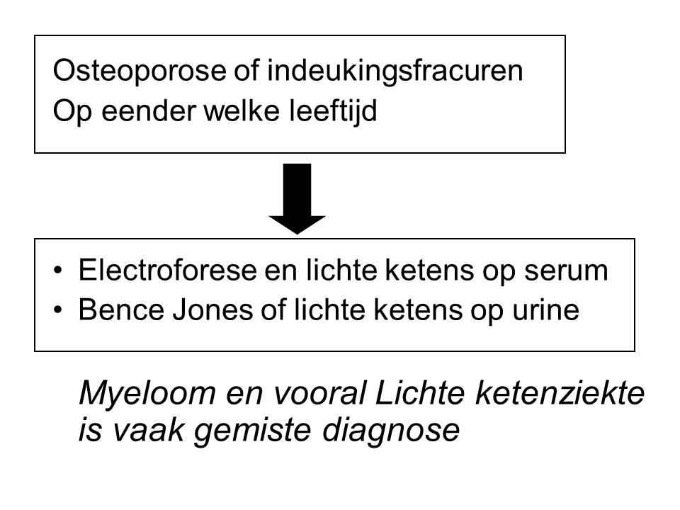 Osteoporose of indeukingsfracuren