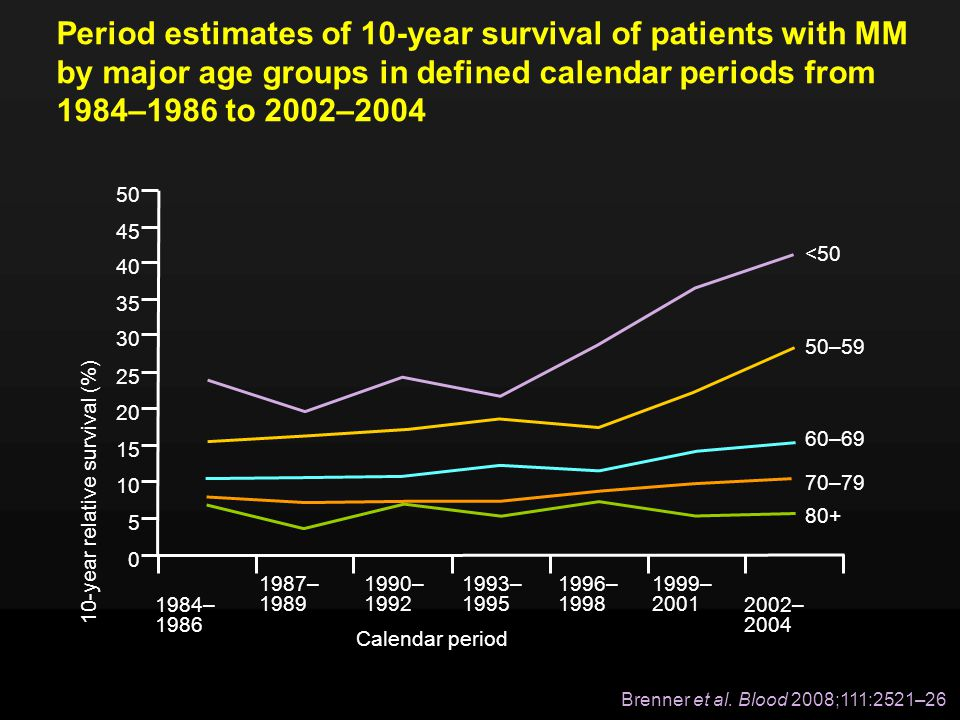 Period estimates of 10-year survival of patients with MM by major age groups in defined calendar periods from 1984–1986 to 2002–2004
