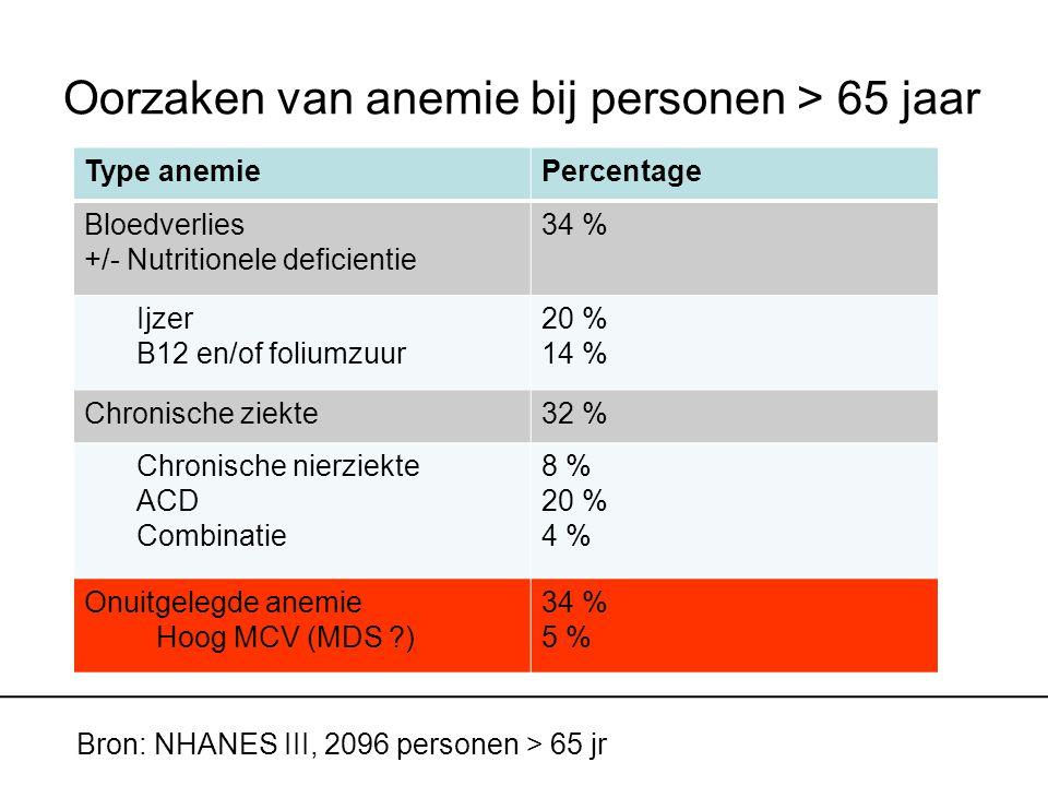Oorzaken van anemie bij personen > 65 jaar