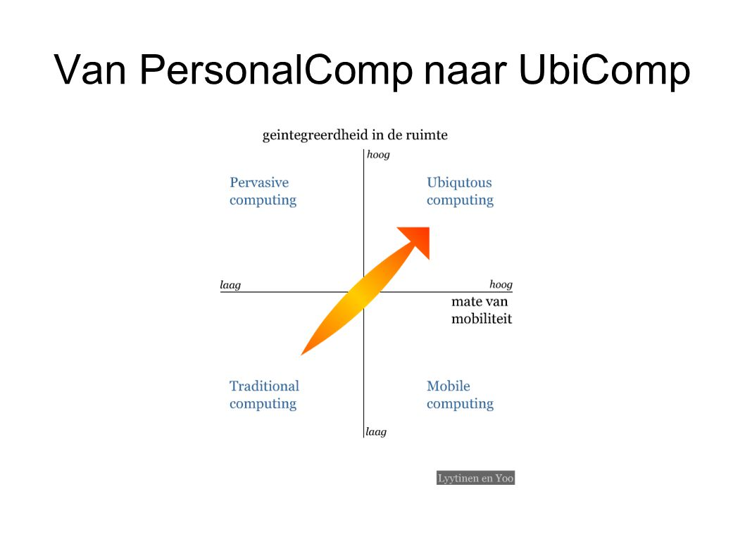 Van PersonalComp naar UbiComp