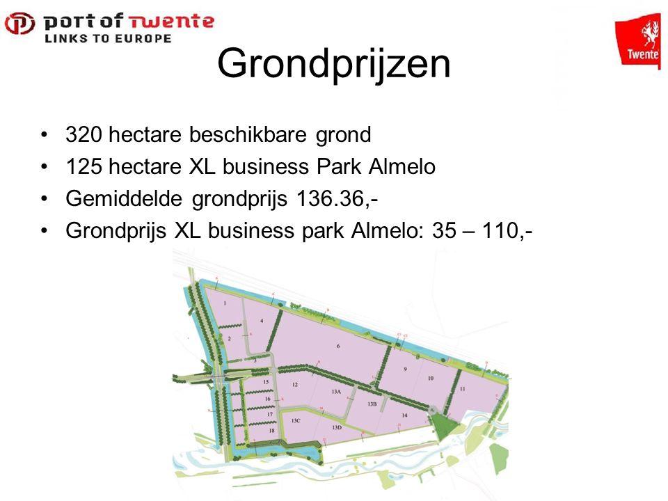 Grondprijzen 320 hectare beschikbare grond