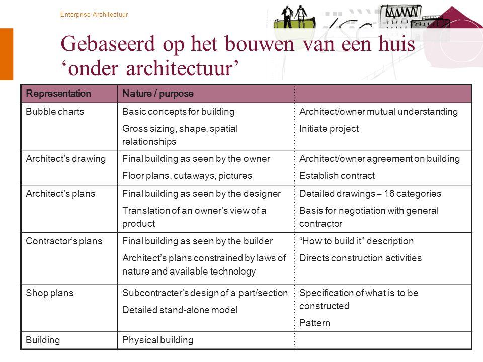 Gebaseerd op het bouwen van een huis 'onder architectuur'