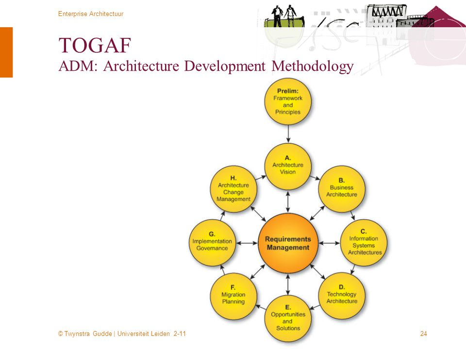 TOGAF ADM: Architecture Development Methodology
