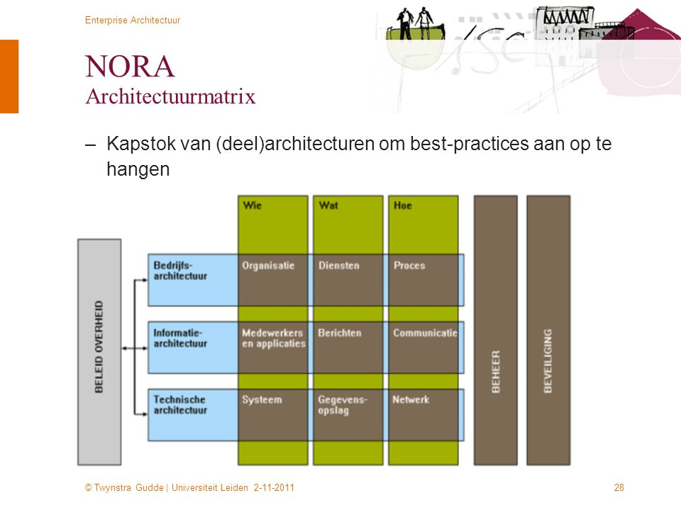 NORA Architectuurmatrix
