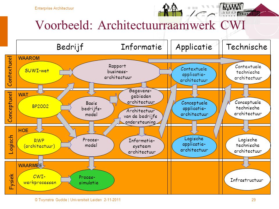 Voorbeeld: Architectuurraamwerk CWI