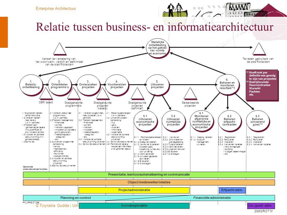 Relatie tussen business- en informatiearchitectuur