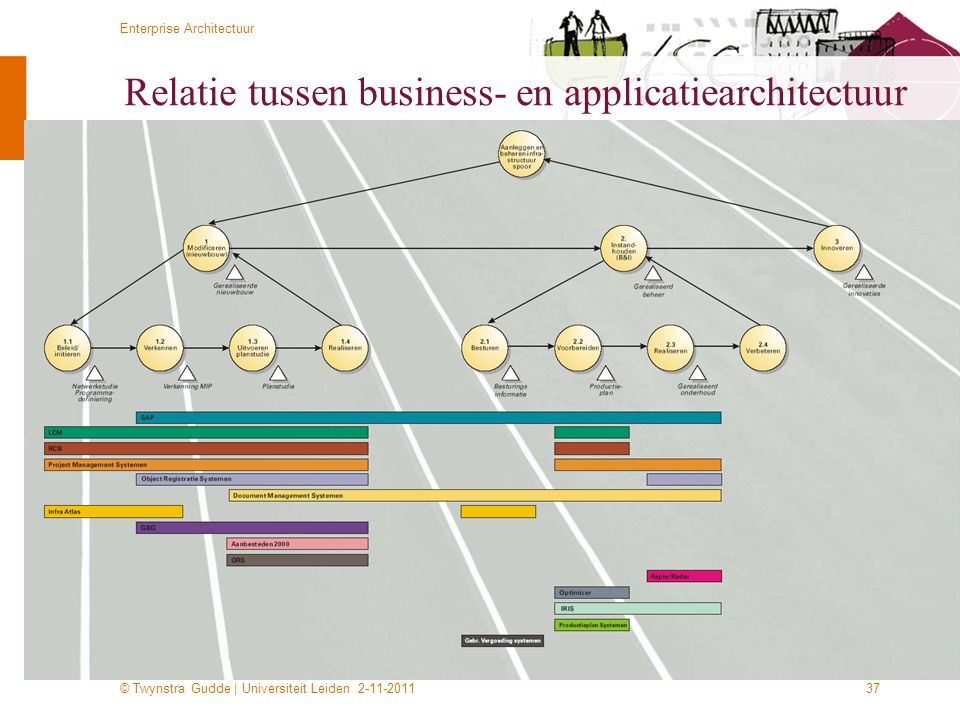 Relatie tussen business- en applicatiearchitectuur