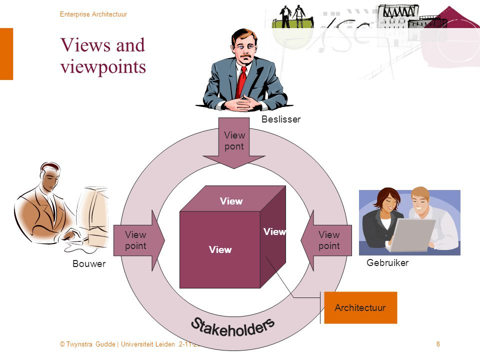 Views and viewpoints Stakeholders Beslisser View pont View View View