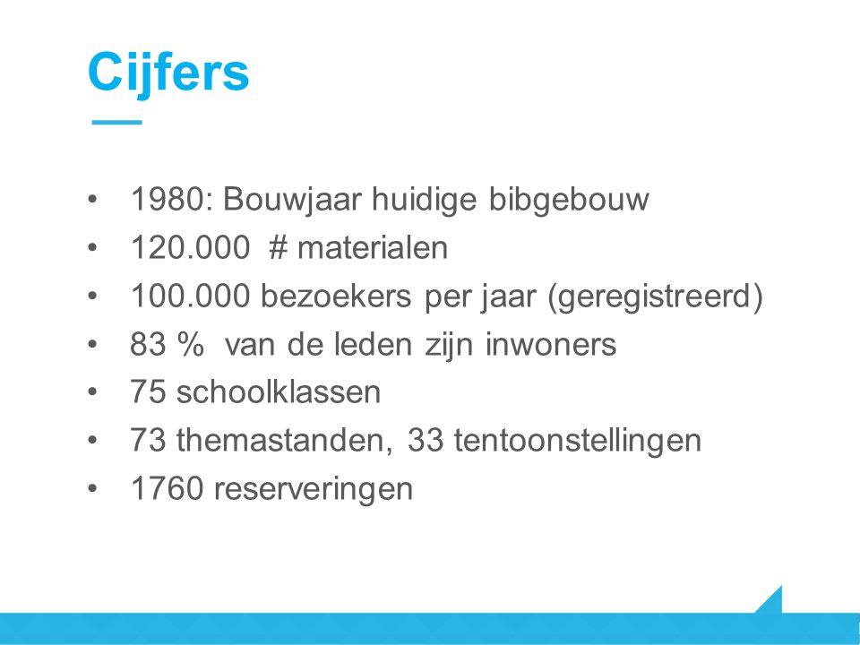 Cijfers 1980: Bouwjaar huidige bibgebouw 120.000 # materialen