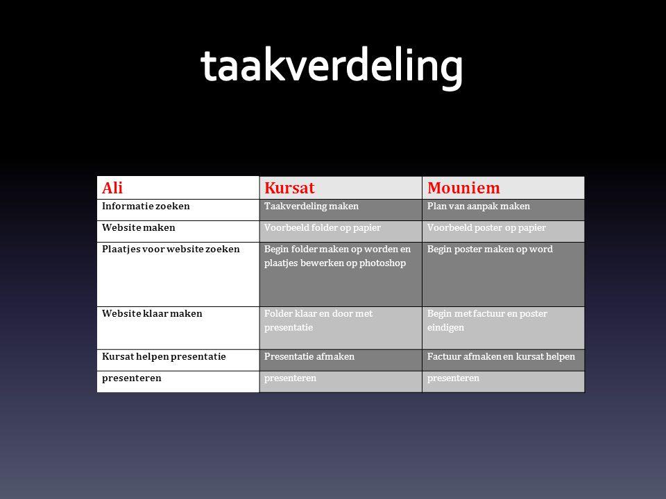 taakverdeling Ali Kursat Mouniem Informatie zoeken Taakverdeling maken