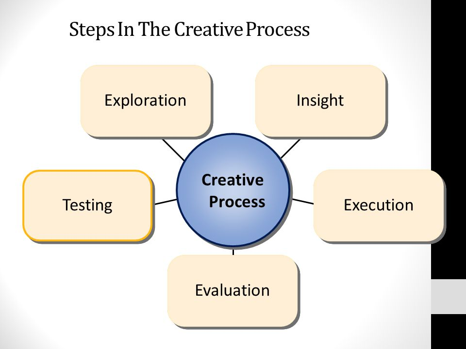 Steps In The Creative Process