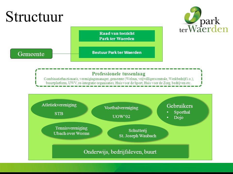 Raad van toezicht Park ter Waerden