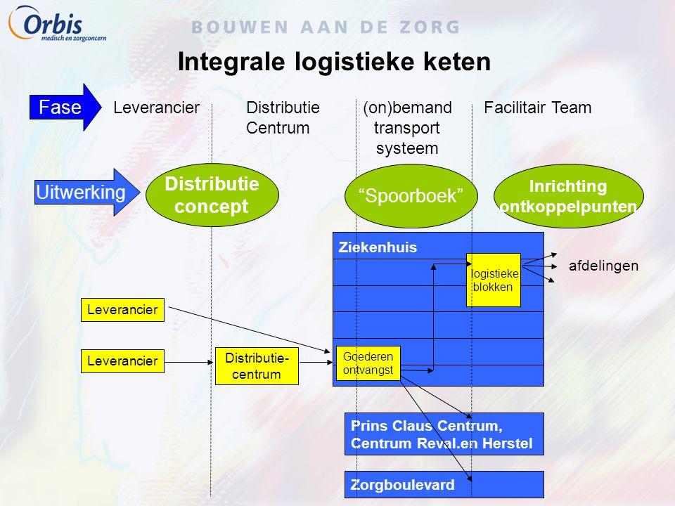 Integrale logistieke keten