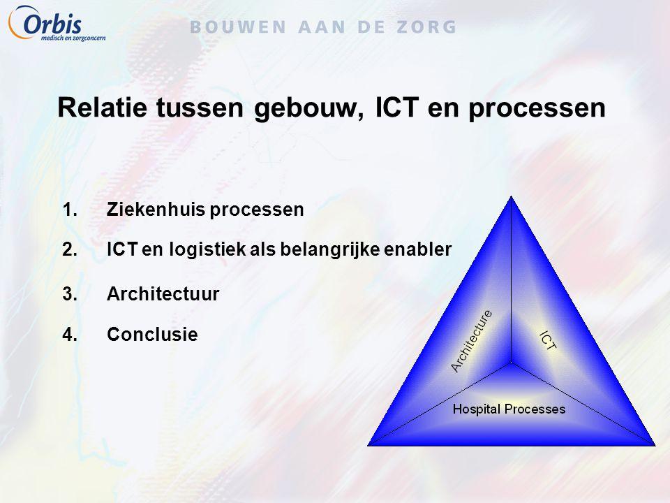 Relatie tussen gebouw, ICT en processen