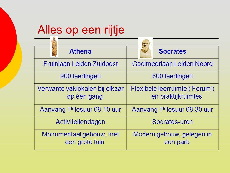 Alles op een rijtje Athena Socrates Fruinlaan Leiden Zuidoost