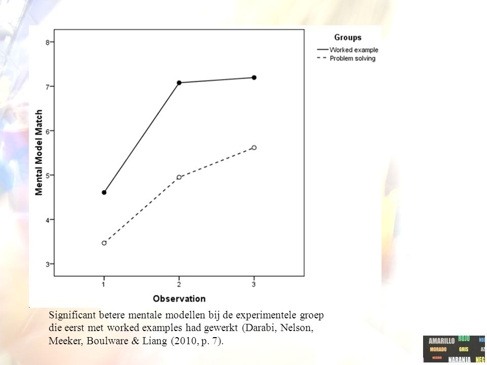 Significant betere mentale modellen bij de experimentele groep die eerst met worked examples had gewerkt (Darabi, Nelson, Meeker, Boulware & Liang (2010, p.