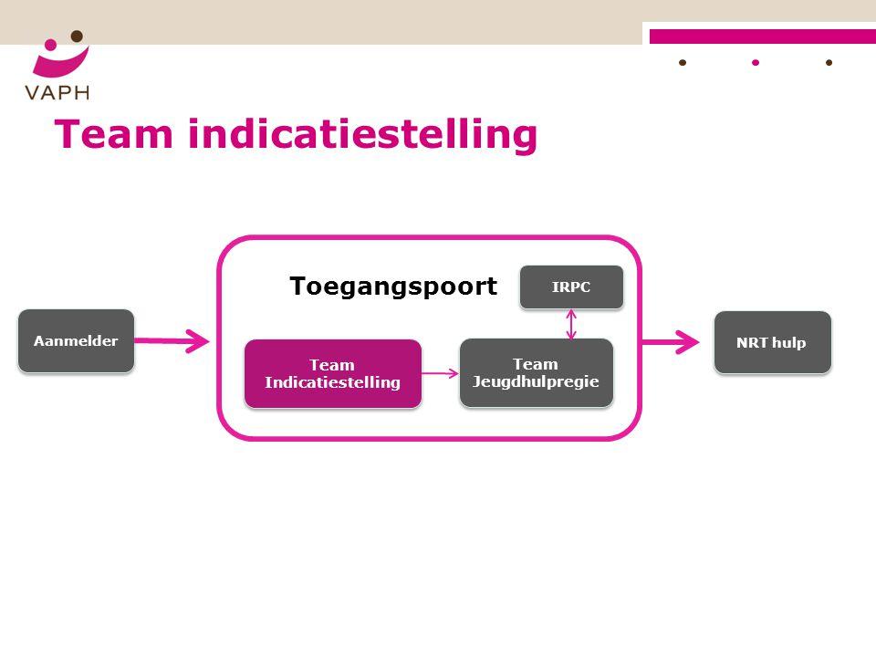 Team Indicatiestelling