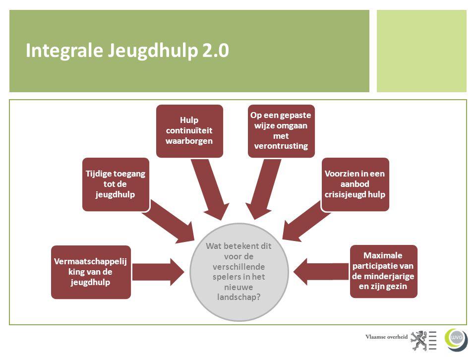 Integrale Jeugdhulp 2.0 Wat betekent dit voor de verschillende spelers in het nieuwe landschap Vermaatschappelijking van de jeugdhulp.