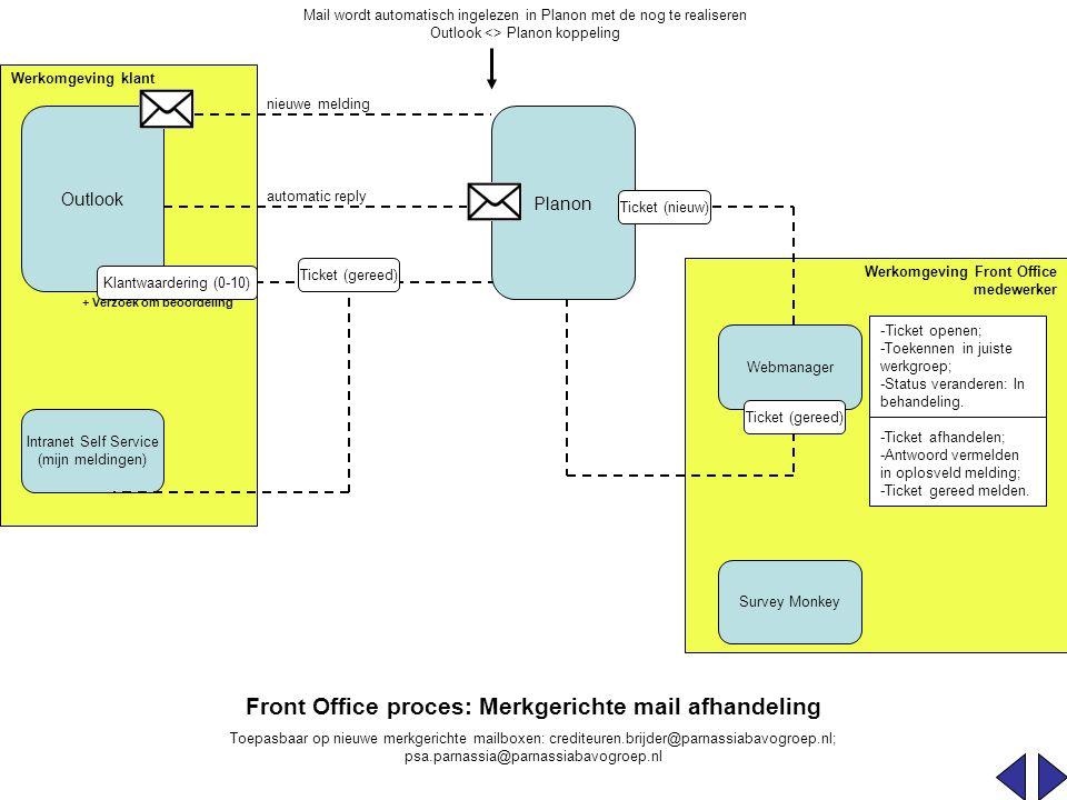 Front Office proces: Merkgerichte mail afhandeling