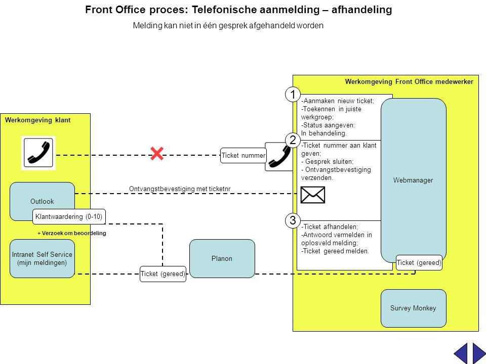 Front Office proces: Telefonische aanmelding – afhandeling