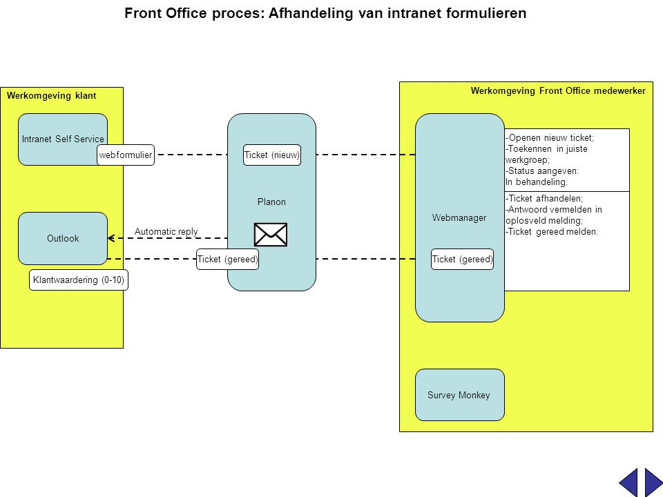 Front Office proces: Afhandeling van intranet formulieren