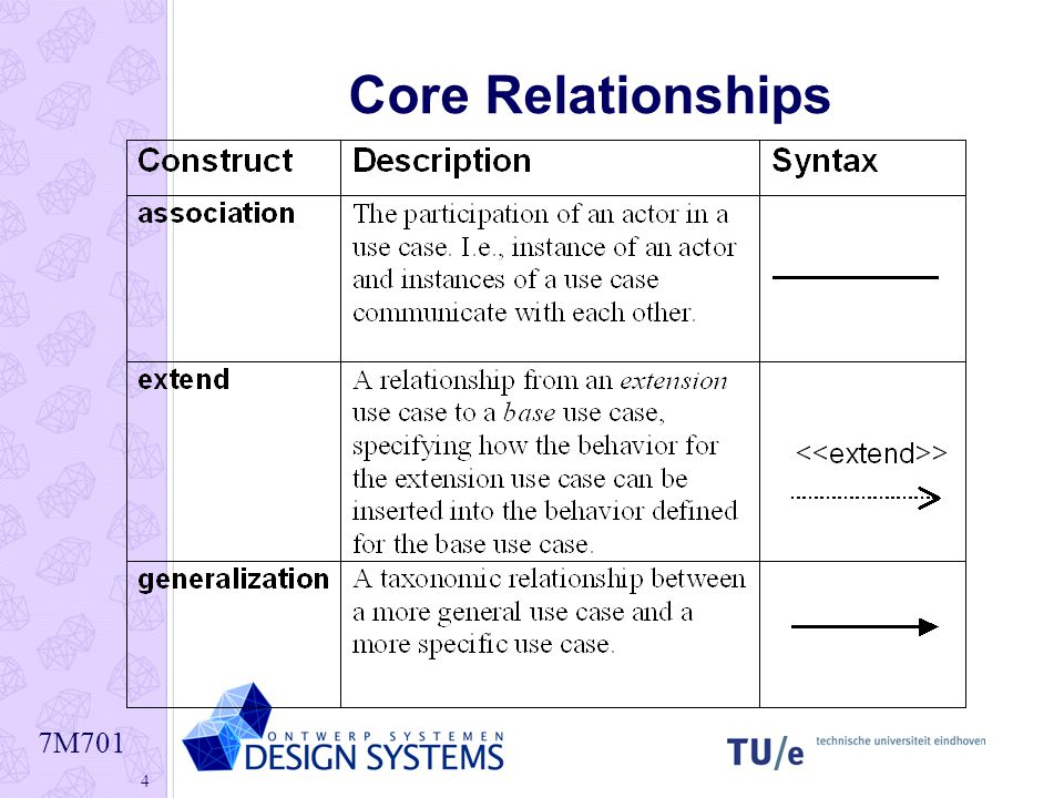 Core Relationships