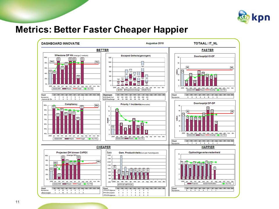Metrics: Better Faster Cheaper Happier