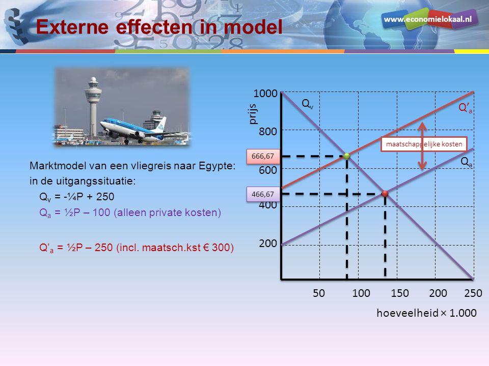 Externe effecten in model