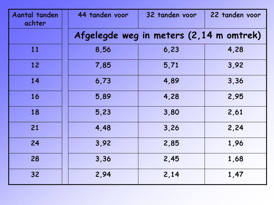 Afgelegde weg in meters (2,14 m omtrek)