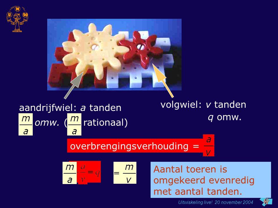 aandrijfwiel: a tanden p omw. ( p rationaal)