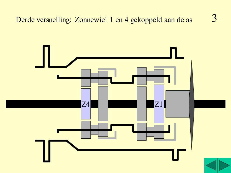 3 Derde versnelling: Zonnewiel 1 en 4 gekoppeld aan de as Z1 Z4