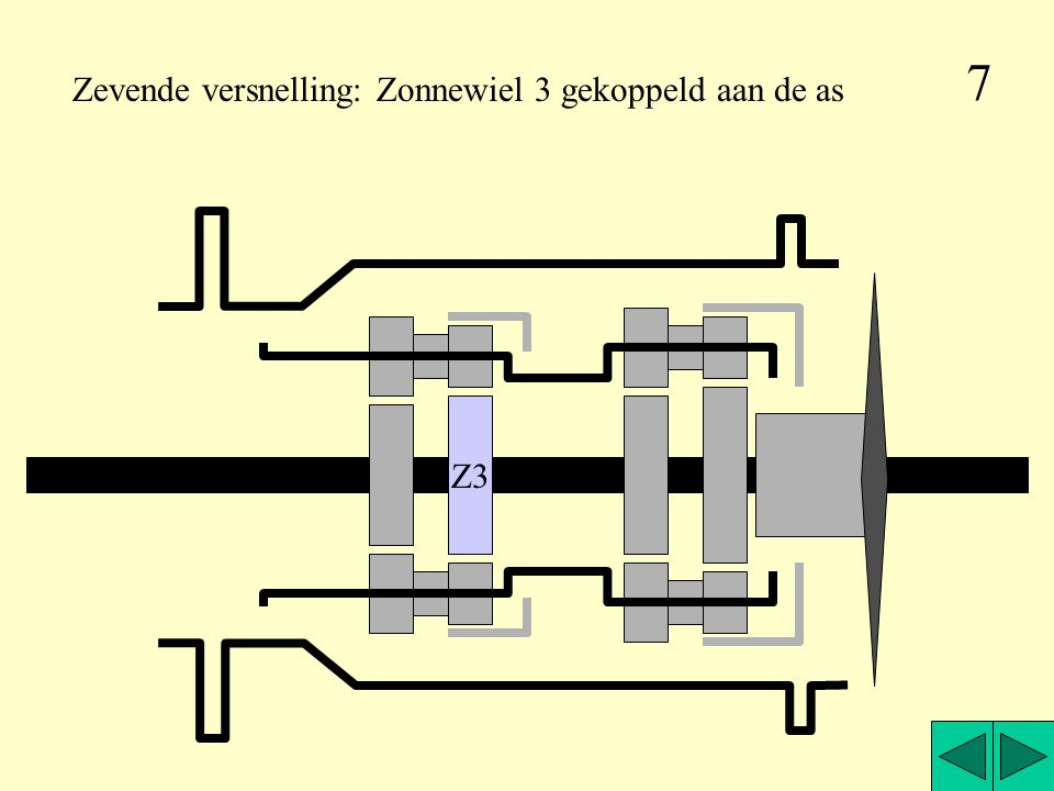 7 Zevende versnelling: Zonnewiel 3 gekoppeld aan de as Z3