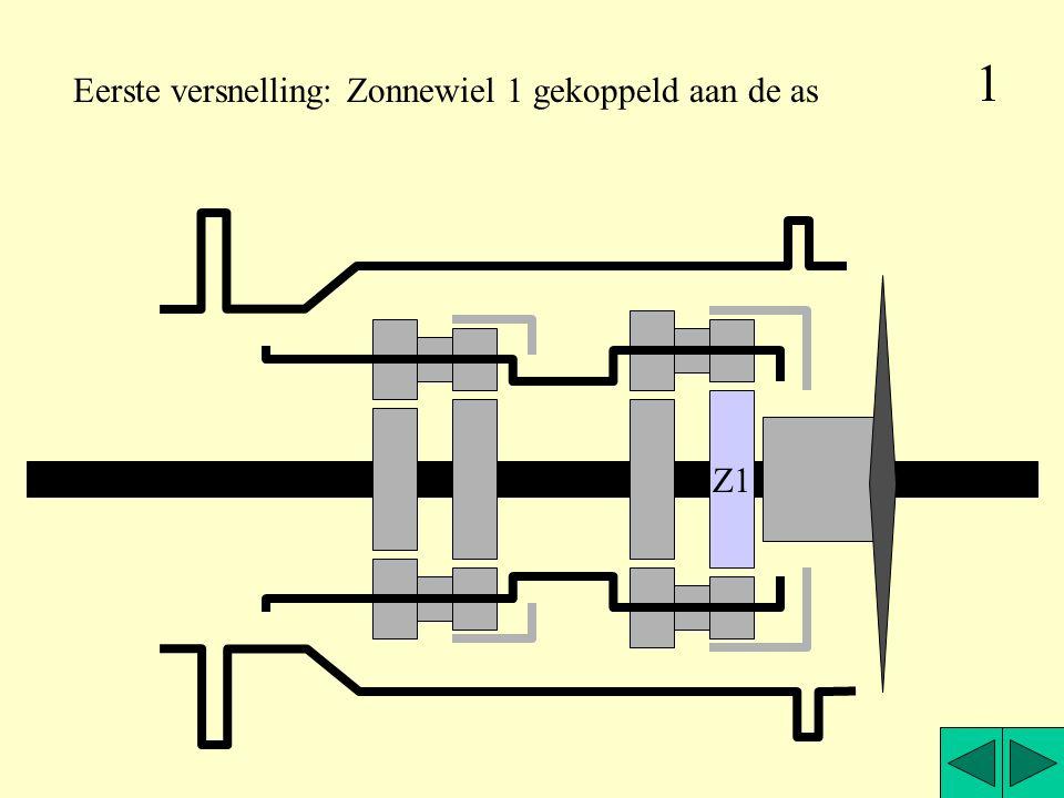 1 Eerste versnelling: Zonnewiel 1 gekoppeld aan de as Z1