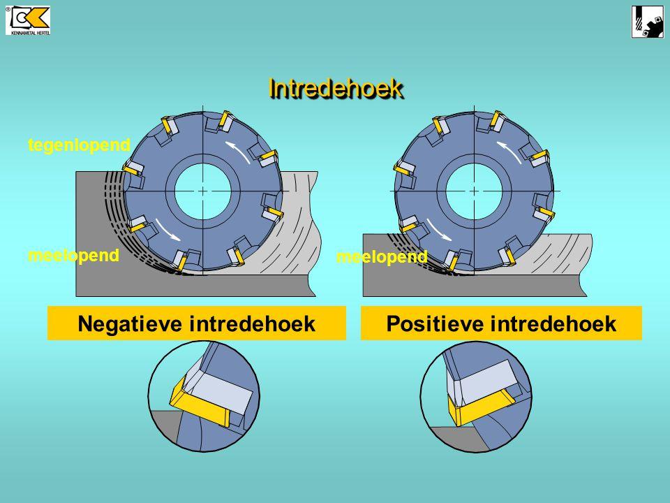 Negatieve intredehoek Positieve intredehoek