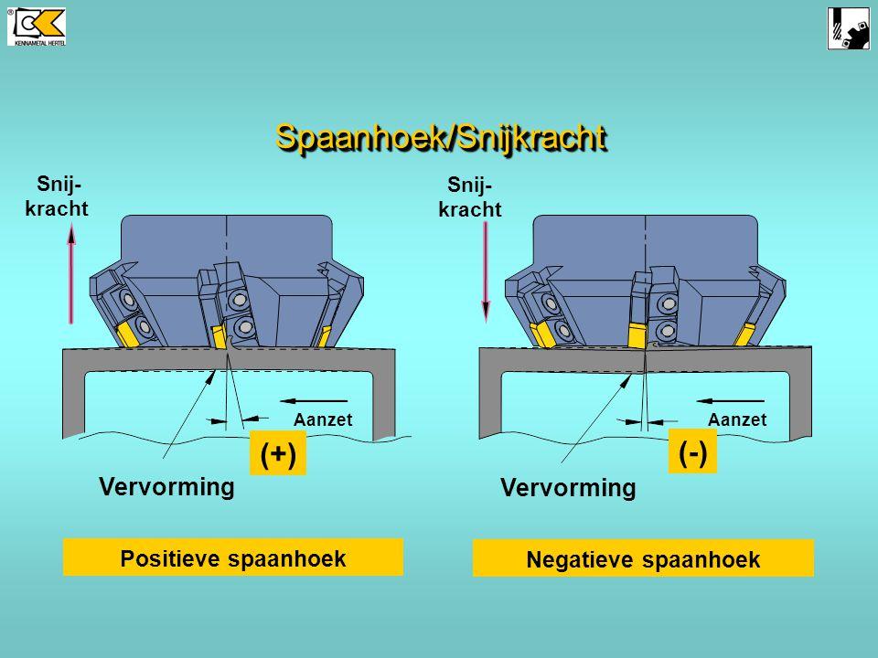 Spaanhoek/Snijkracht
