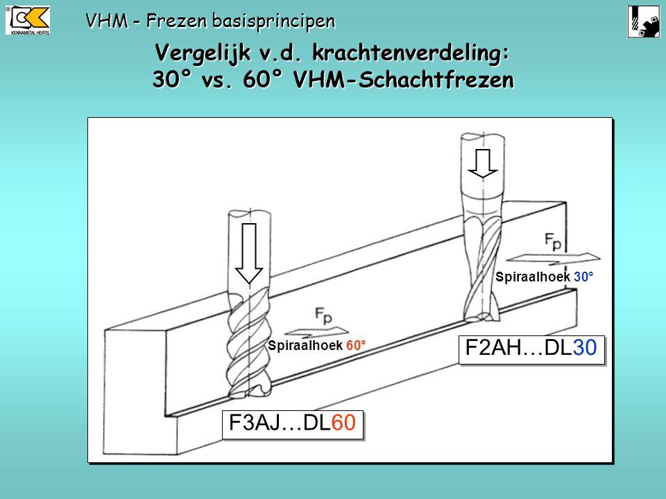 Vergelijk v.d. krachtenverdeling: 30° vs. 60° VHM-Schachtfrezen