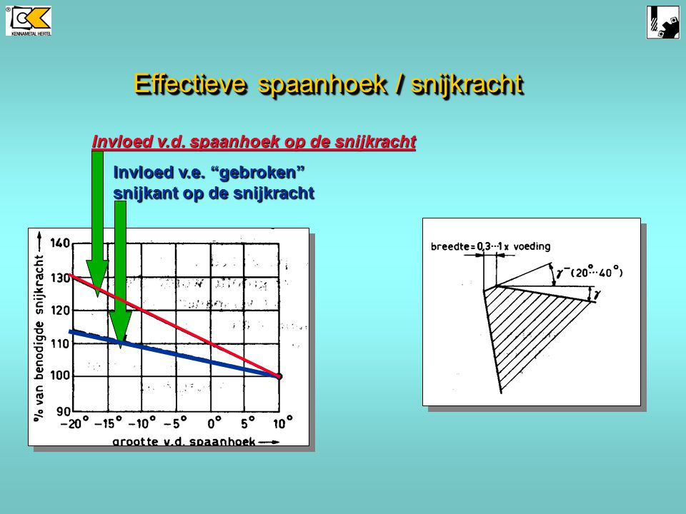 Effectieve spaanhoek / snijkracht