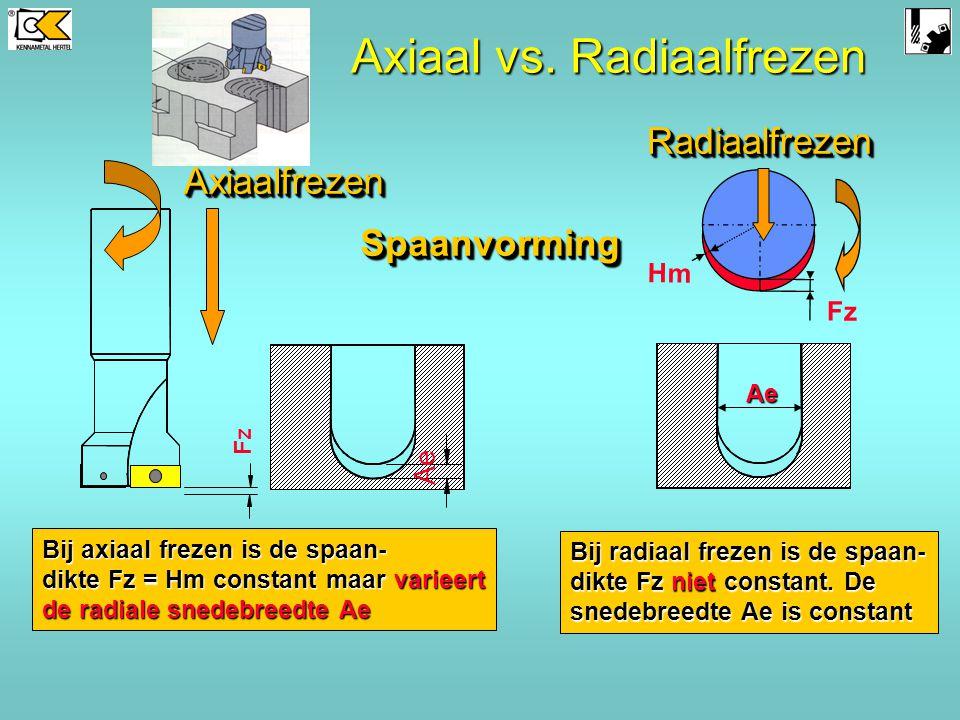 Axiaal vs. Radiaalfrezen