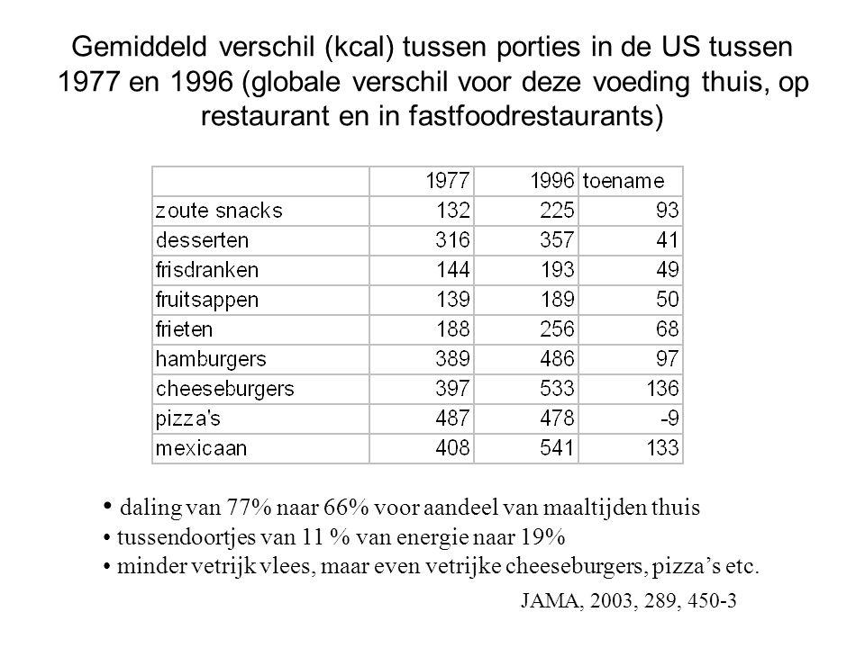 daling van 77% naar 66% voor aandeel van maaltijden thuis