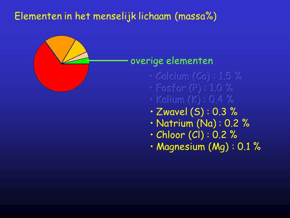 Elementen in het menselijk lichaam (massa%)