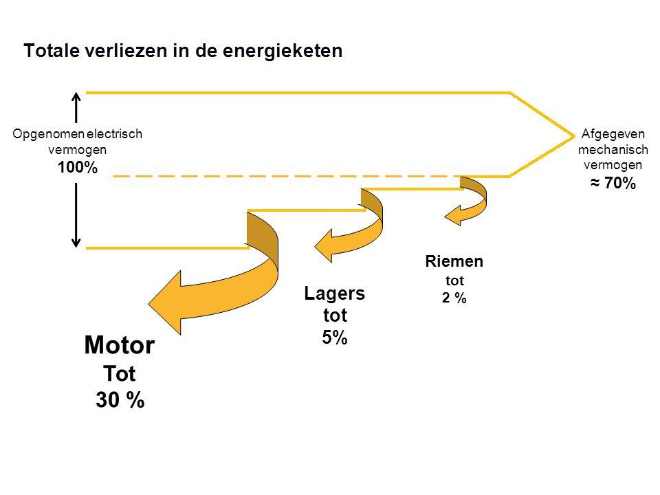 Totale verliezen in de energieketen