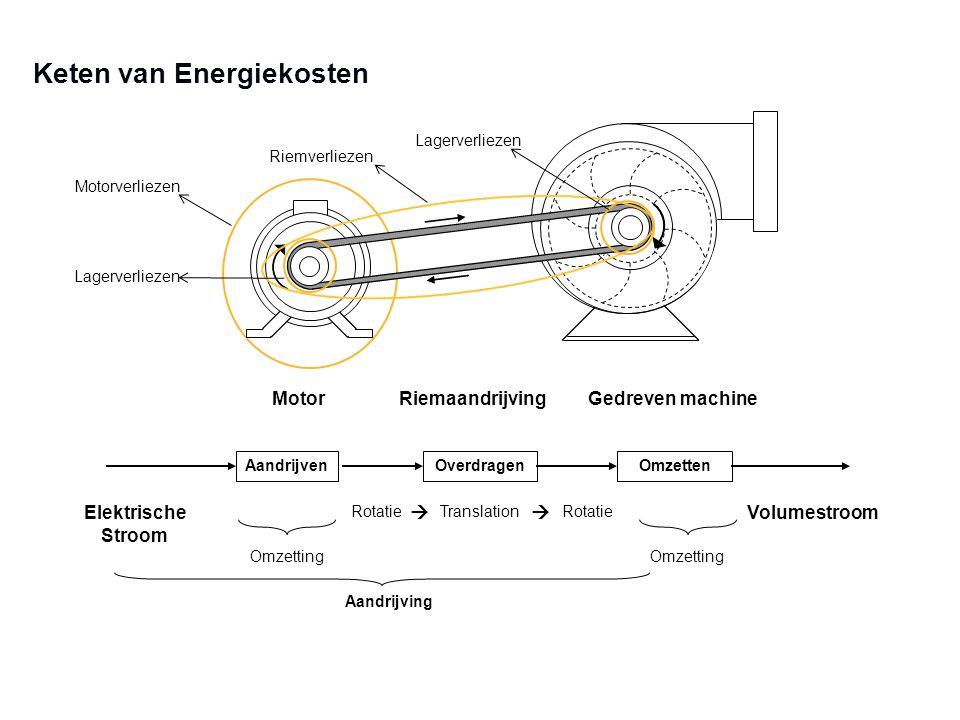Keten van Energiekosten